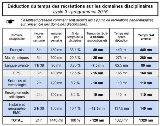 tableau-recre-c3-2016